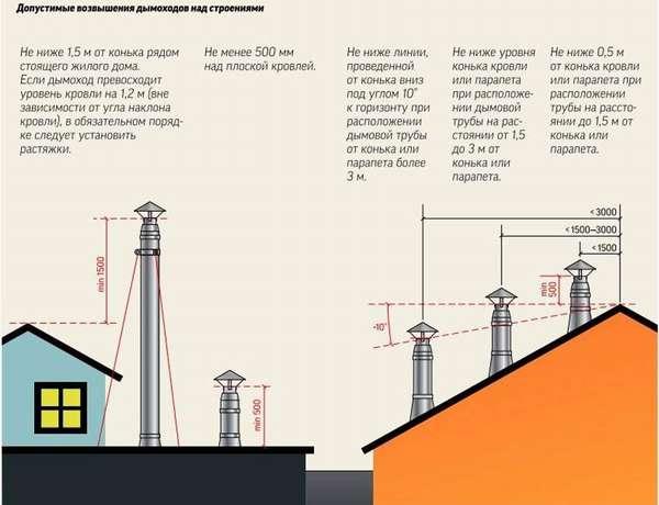 Схема дымоходов от газовых котлов в зависимости от удаленности конька здания