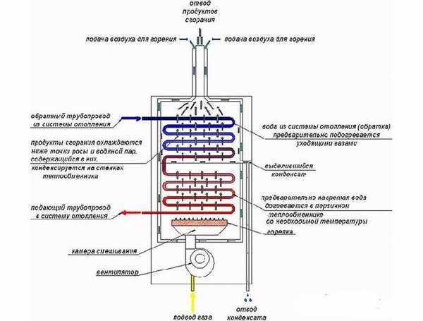 Схема отвода отработанных газов в колонках Нева