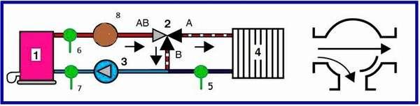 Схема разделения потоков