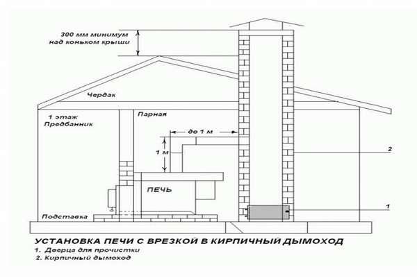 Как сделать правильный дымоход из кирпича своими руками: пошаговое руководство
