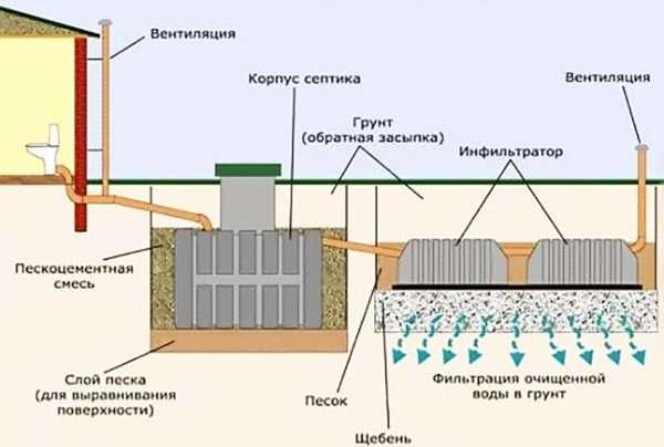 Строение канализации схема