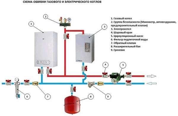 Схема установки газового котла одноконтурного и двухконтурного