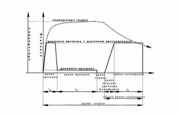 Таблица температуры нагрева при пайке полипропиленовых труб