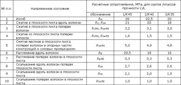raschetnye_soprotivleniya_shpona