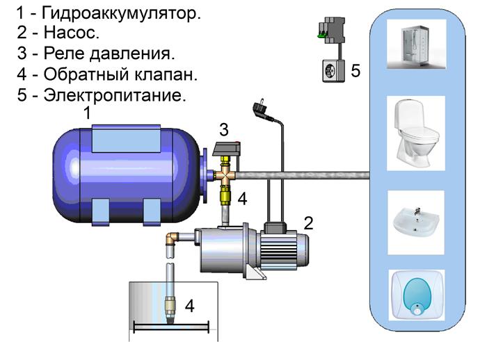 Основные компоненты насосной станции
