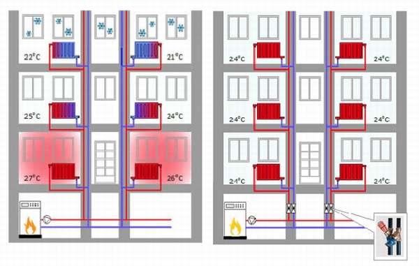 Схема отопления в многоквартирном доме
