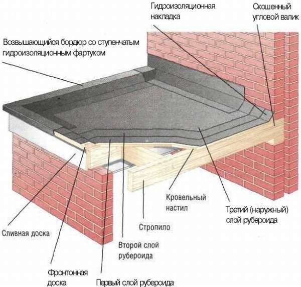 remont-krovli-ruberoid