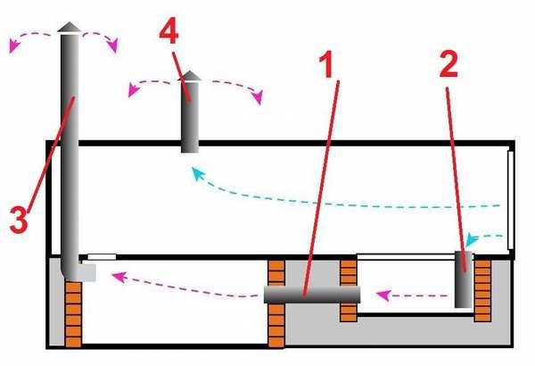 Как сделать вентиляцию в смотровой яме гаража– указано на этой схеме