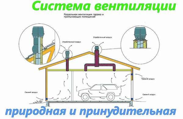 Для автобокса лучше использовать вентиляционные системы, комбинирующие естественную и принудительную вентиляцию