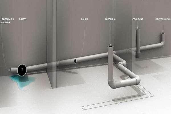 Замена канализации: какие трубы выбрать, правильный порядок работ и частые ошибки