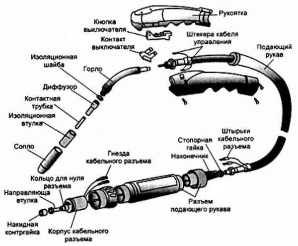 Устройство и принцип работы горелки для сварочного полуавтомата