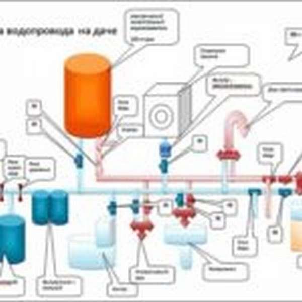 Схема водопровода на даче