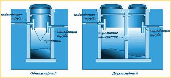 Однокамерный и двукамерный септик