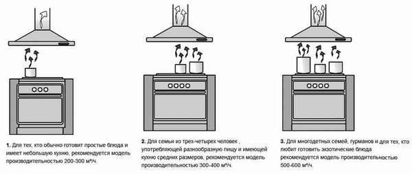 Как правильно установить вытяжку над газовой плитой по правилам