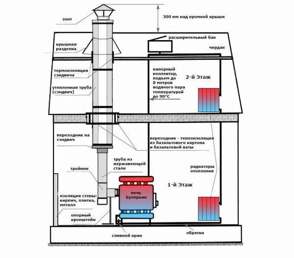 Современная модель на базе водяного отопления