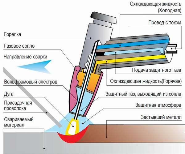 Пошаговая инструкция по сварке алюминия аргоном для начинающих