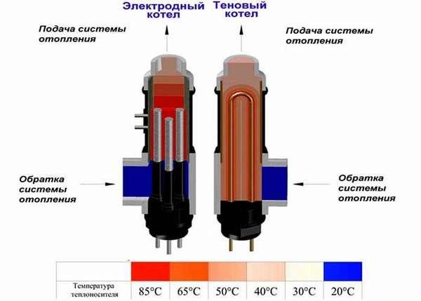 Отличия разных конструкций отопительной техники