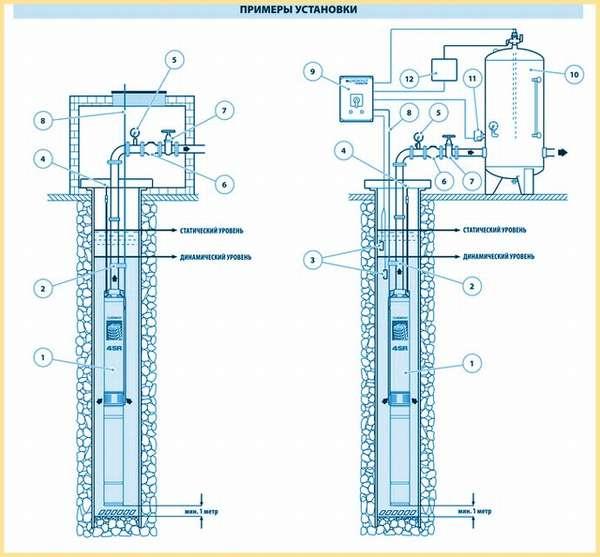 Примеры установки насоса в скважине
