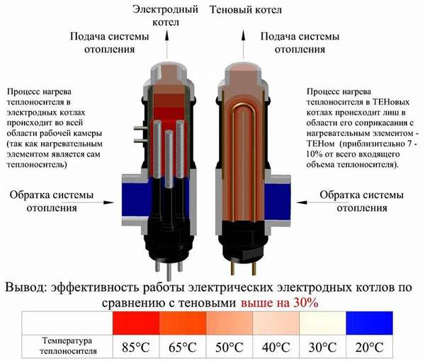 Работа теплоносителя для электродных котлов отопления