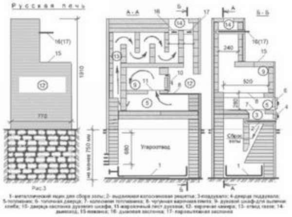 Инструкция по изготовлению русской печи с подтопком своими руками