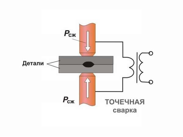 Конструкция и принцип работы клещей для контактной сварки