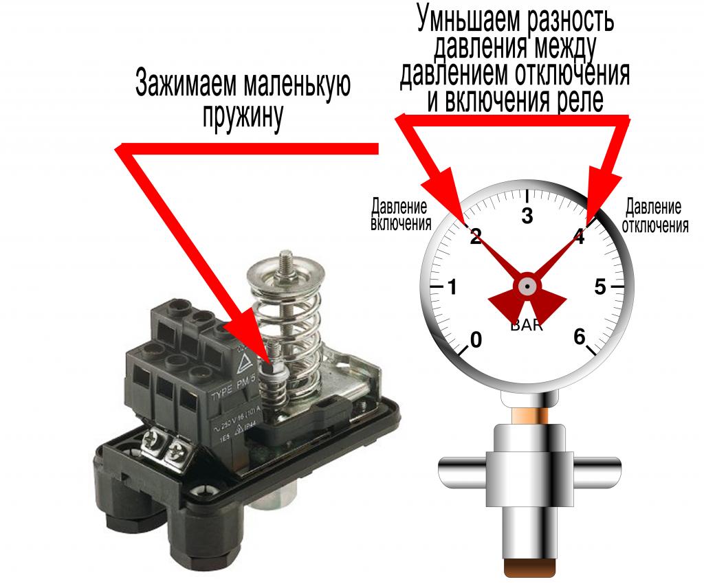 Настройка давления бака в системе водоснабжения