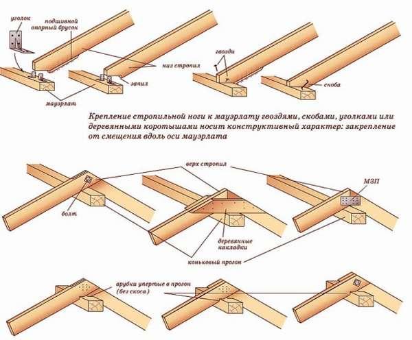 stropila-dlya-kryshi-3