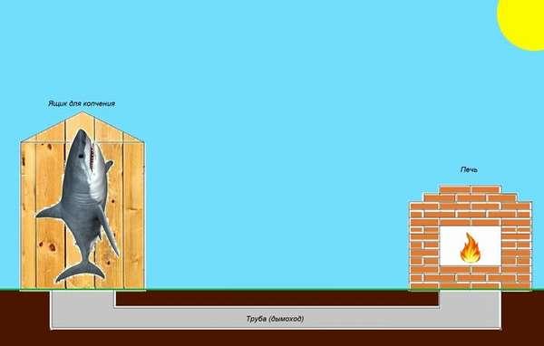 Принципиальная схема стационарного оборудования
