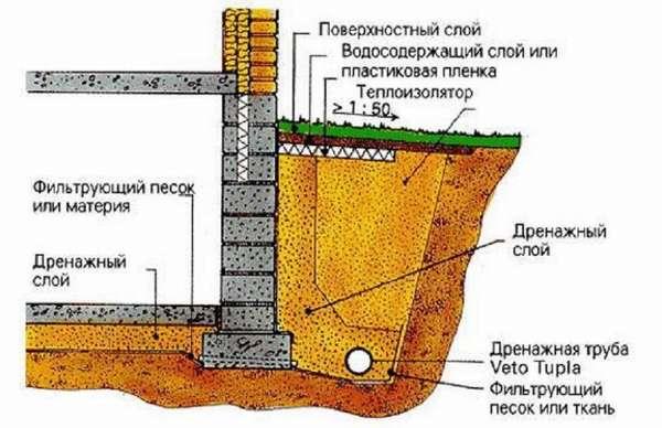 Рекомендации по установке дренажного контура около стены дома