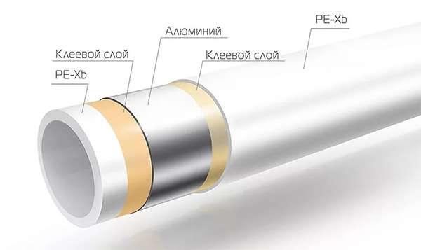 металлополимерные трубы