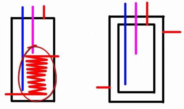 Сравнение классической схемы косвенного нагрева и бойлера «бак в баке»