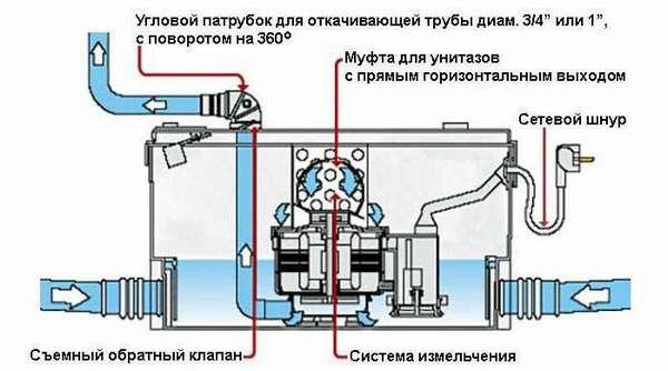Схема работы устройства с механизмом измельчения
