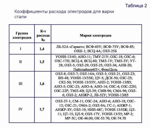 Расчет расхода электродов на 1 метр шва: таблица и калькулятор