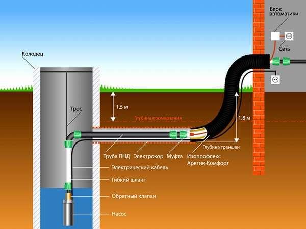 Этот рисунок демонстрирует греющий кабель водопровода. Подобный вариант можно применить для защиты части канализации