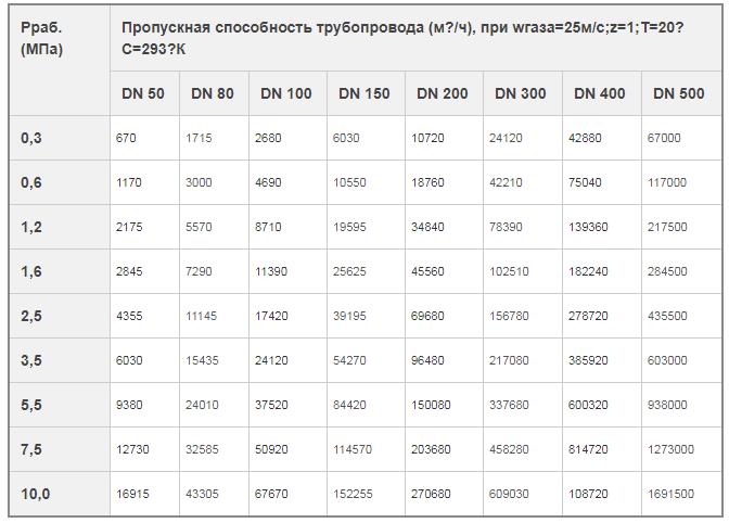 Таблица ПС газового трубопровода