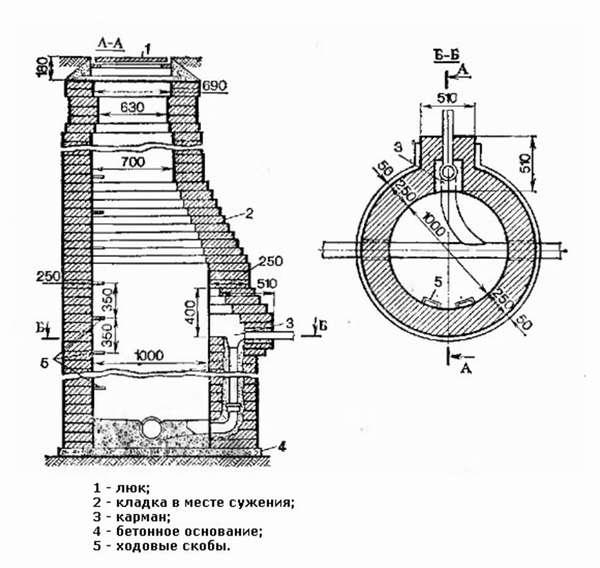 Схема колодца из кирпича