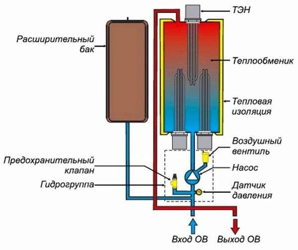 Принцип работы котла с трубчатым нагревателем