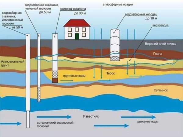 Схема водных скважин