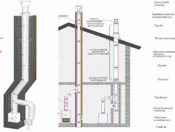 Монтажные схемы «классических» вертикальных дымоходов