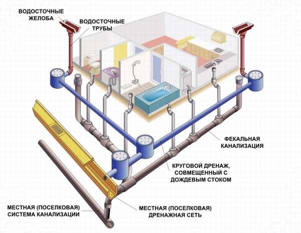Проектирование системы водоснабжения для частного дома