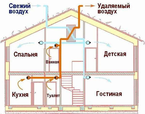 Проект воздухообмена частного дома