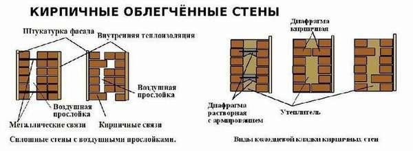 Воздушная прослойка внутри стены