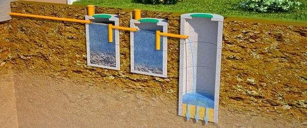 Для утилизации отходов монтируют многокамерные септики. Отходы в подобные системы подают с применением канализационных труб