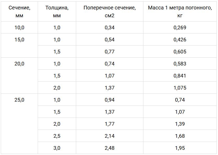 Таблица сечений профильных труб