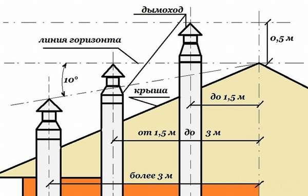 Все о промышленных дымоходах: виды, производство и требования к трубам