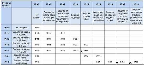 Таблица расшифровки классов защиты для электрооборудования