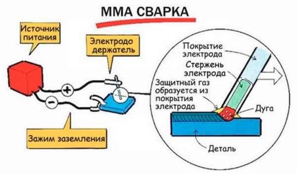 Что такое ММА сварка: расшифровка аббревиатуры