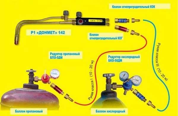 Как осуществлять резку металла газовым резаком: оборудование