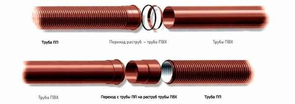 Соединение гофрированных изделий из полипропилена с гладкостенными трубами, сделанными из ПВХ