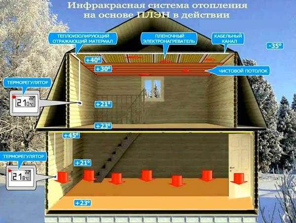 ПЛЭН – самое экономичное электро отопление без котла